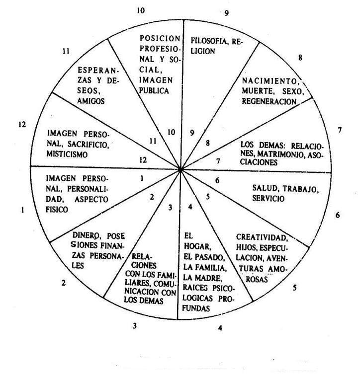 12-casas-analisis
